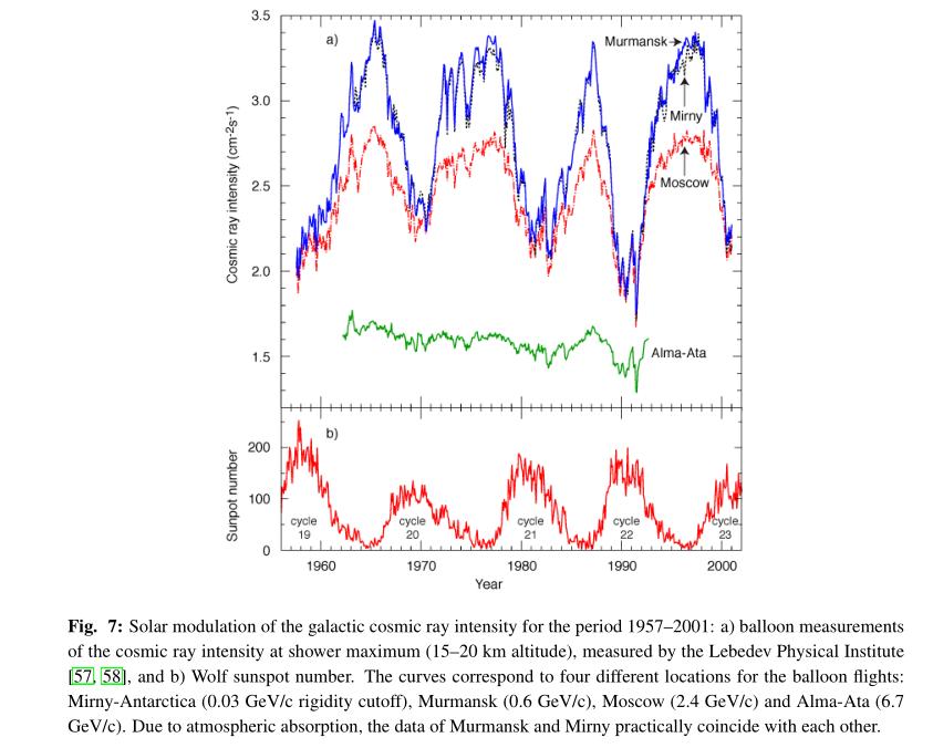 relatieve en absolute datering van geologic evenementen